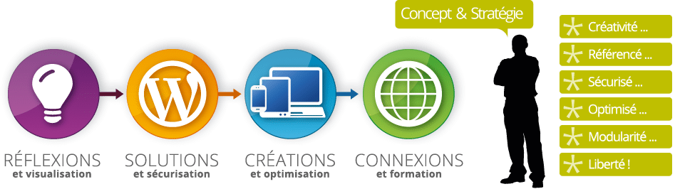 Solutions WordPress